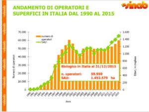 Biologico in Italia 2015